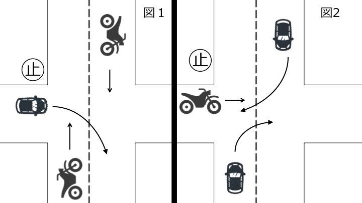 一方が明らかに広い道路又は優先道路