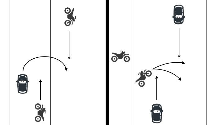 転回車の車両と直進車(自転車は横断を含む)