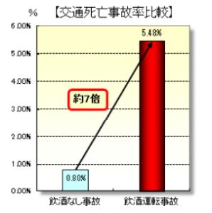 飲酒の有無による交通事故の死亡事故率比較(平成29年11月末)