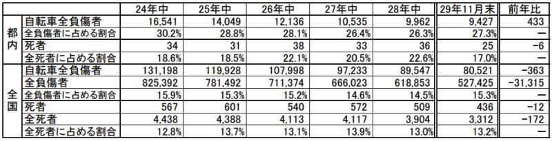 交通事故における自転車関与率の推移