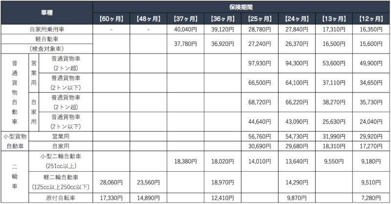 自賠責保険の保険料一覧表