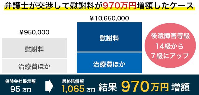 弁護士が交渉して慰謝料が970万円増額したケース