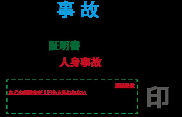 Koutsujico-syoumeisyo