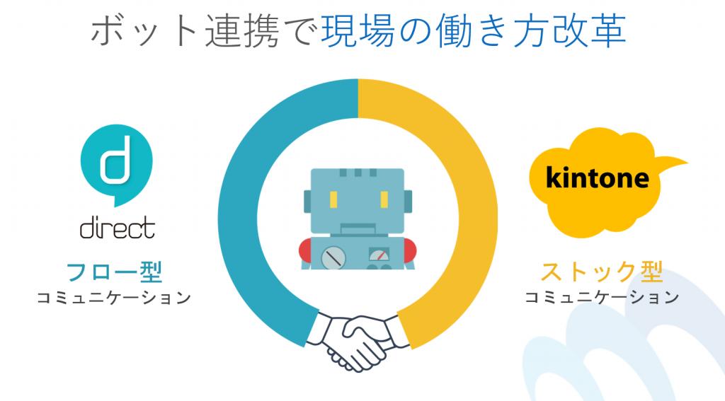 kintoneとチャットをボットで連携。kintone×directで実現する働き方改革。大阪セミナー開催報告