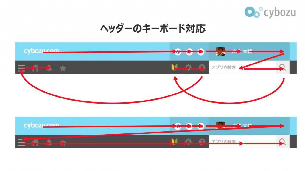kintoneのヘッダーのキーボード対応の説明資料。フォーカスの順序が修正されている。