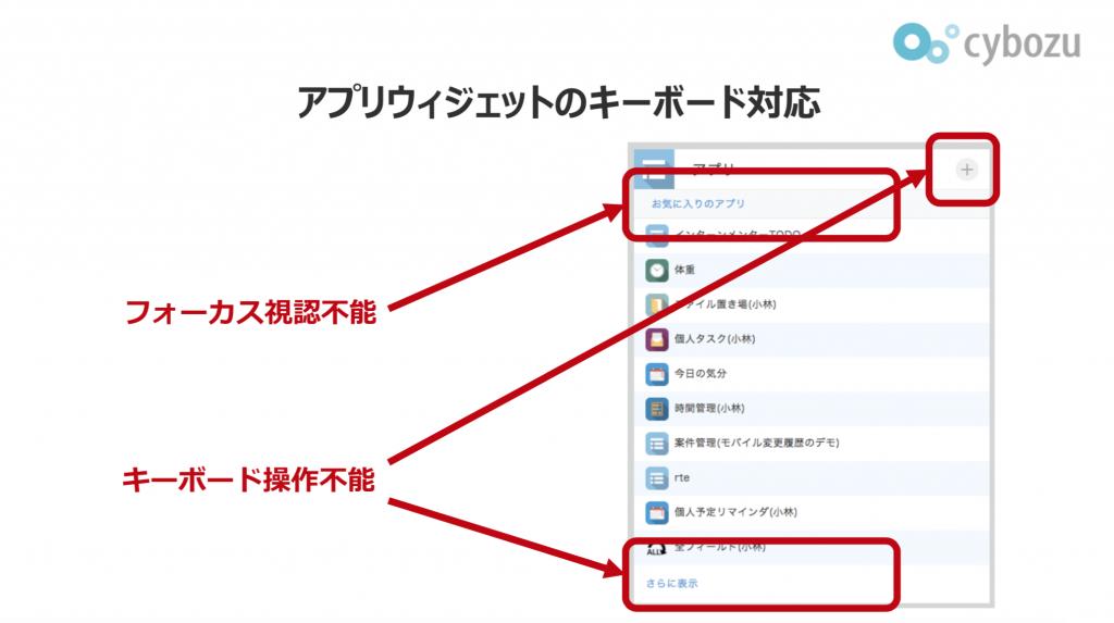 kintoneのアプリウィジェットのキーボード操作の改善を示す説明資料。キーボードで操作できない箇所を改善している。