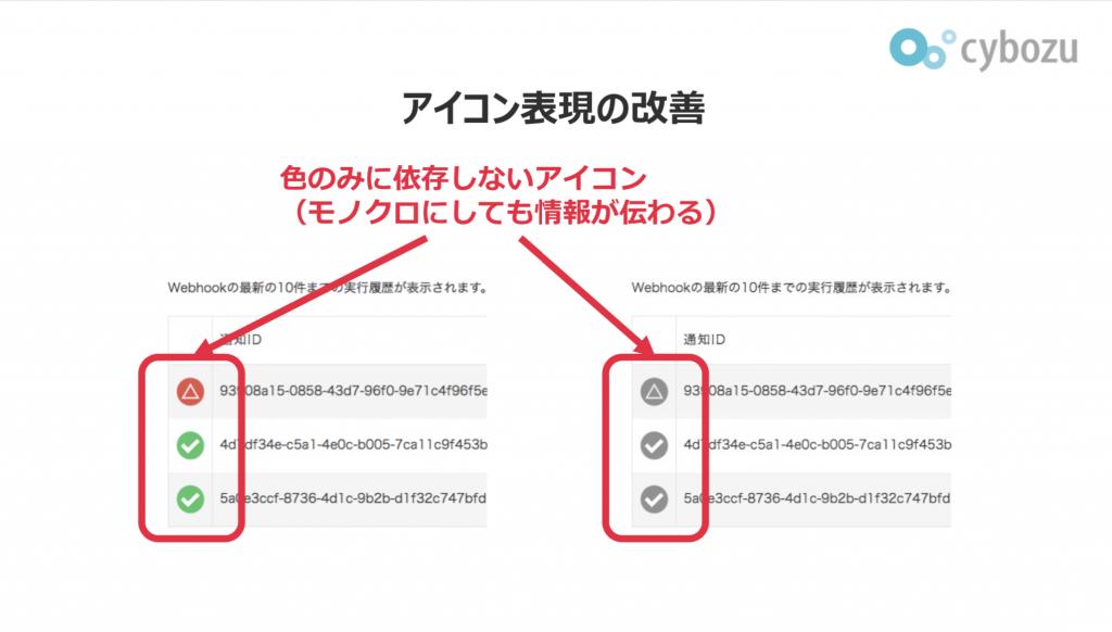 kintoneのアイコン表現の改善を示す説明資料。色のみに依存しないアイコン(モノクロにしても情報が伝わるアイコン)にしている。