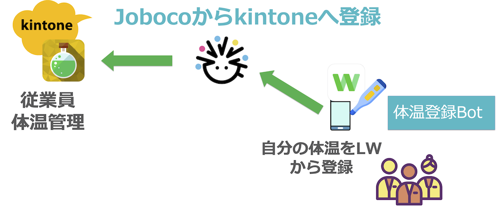 Joboco連携イメージ