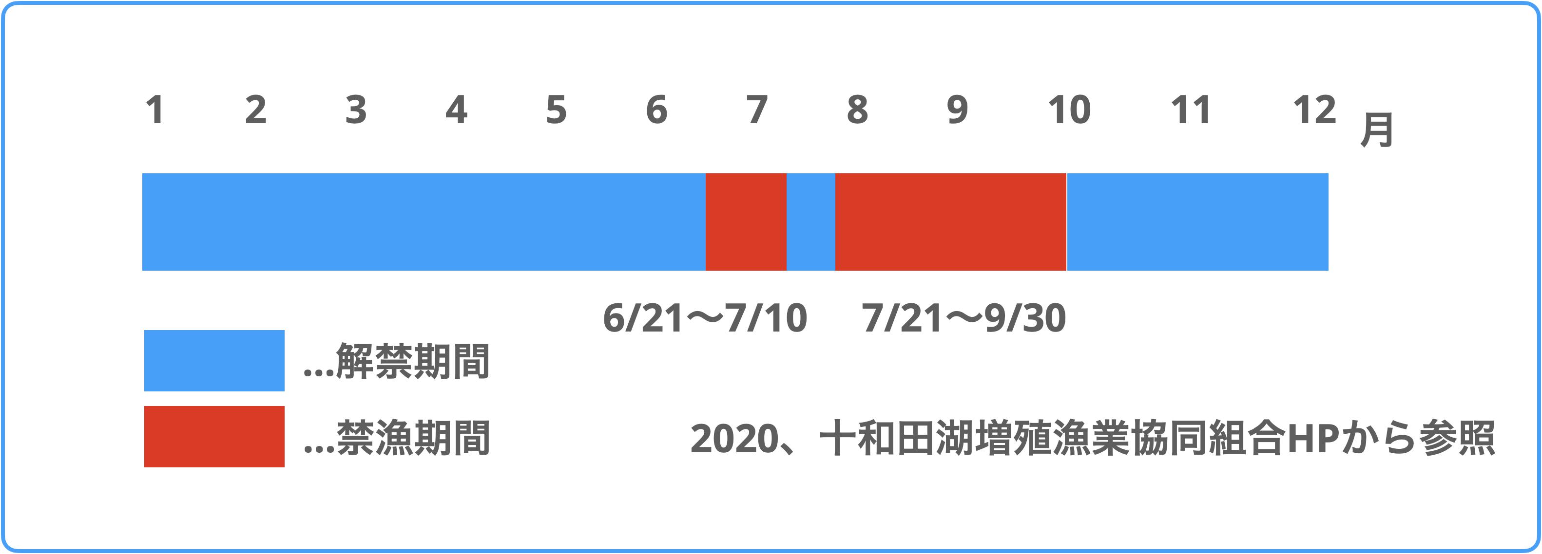 十和田湖禁漁期間