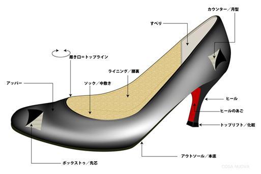 覚えておくと便利な靴の部位の名称