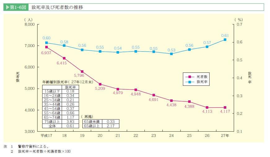 h27-%e8%87%b4%e6%ad%bb%e7%8e%87