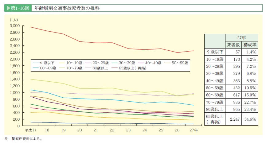 h27-%e6%ad%bb%e4%ba%a1%e8%80%85%e6%8e%a8%e7%a7%bb
