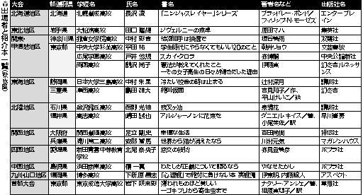 出場者と紹介本一覧(20150111).jpg