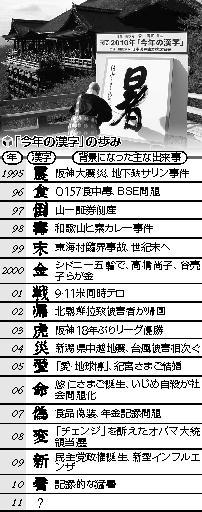 今年の漢字の歩み.jpg