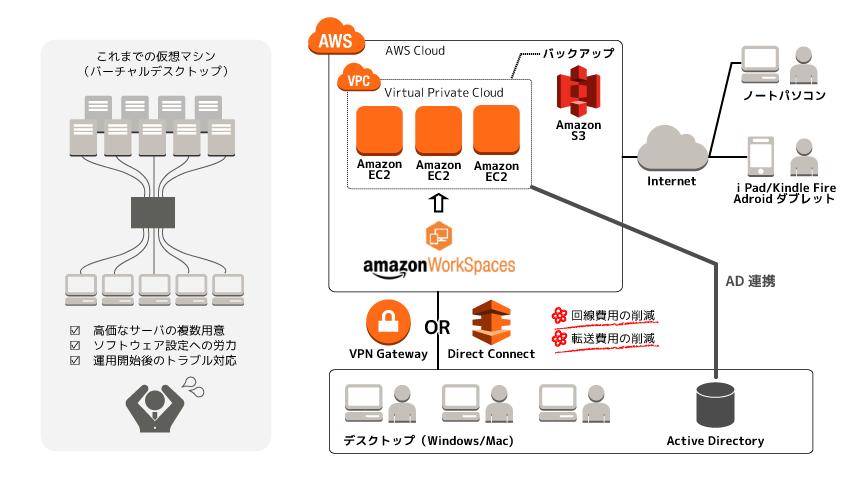Amazon WorkSpaces API  AWS Documentation