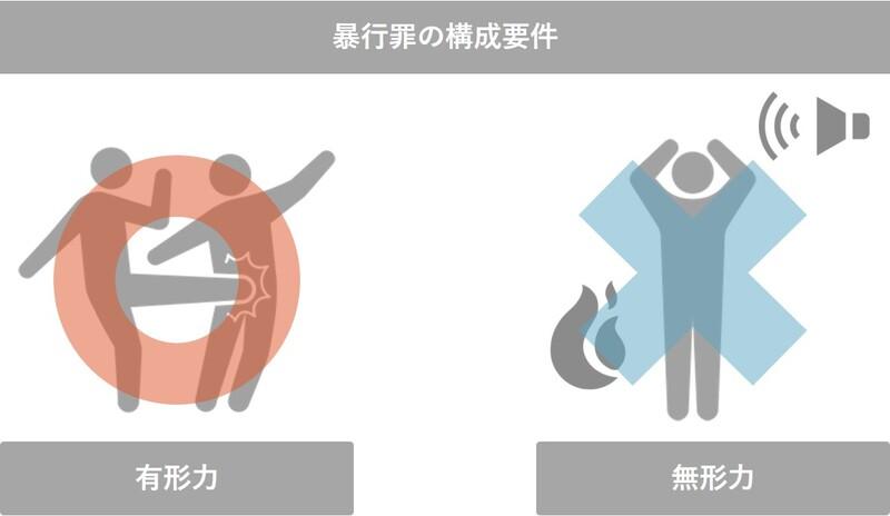 暴行罪の構成要件