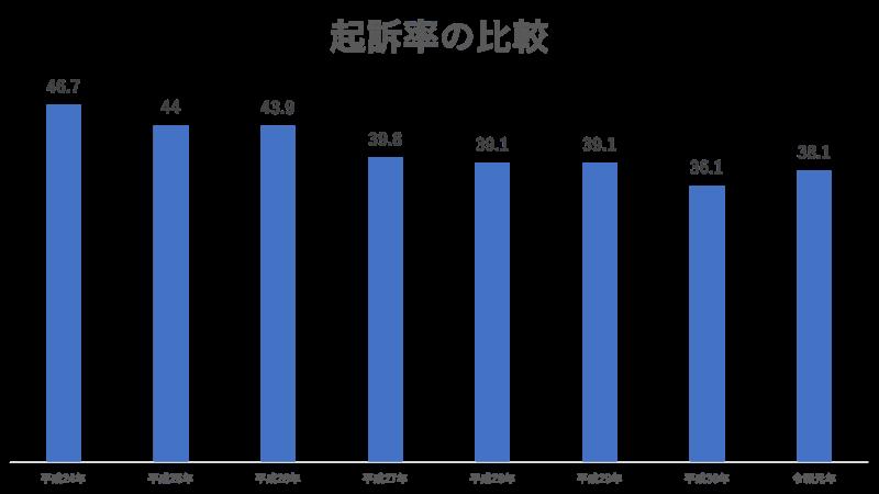 強要罪(脅迫罪含む)の起訴率の比較