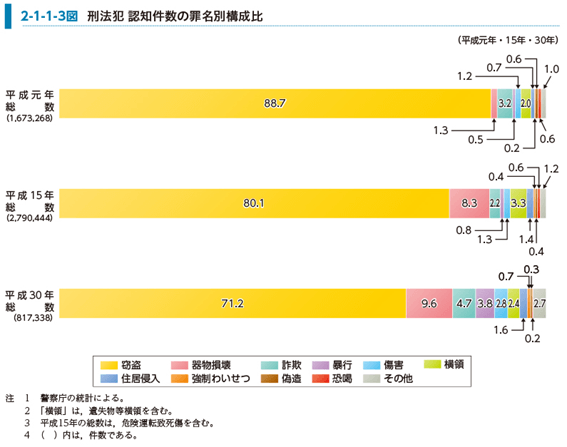 刑法犯 認知件数の罪名別構成比