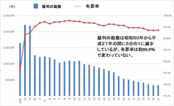 刑事事件の有罪率