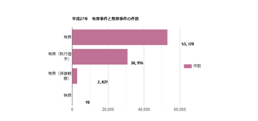 グラフ, 棒グラフ自動的に生成された説明