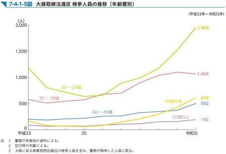 グラフ, 折れ線グラフ自動的に生成された説明
