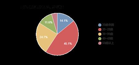 グラフ, 円グラフ自動的に生成された説明