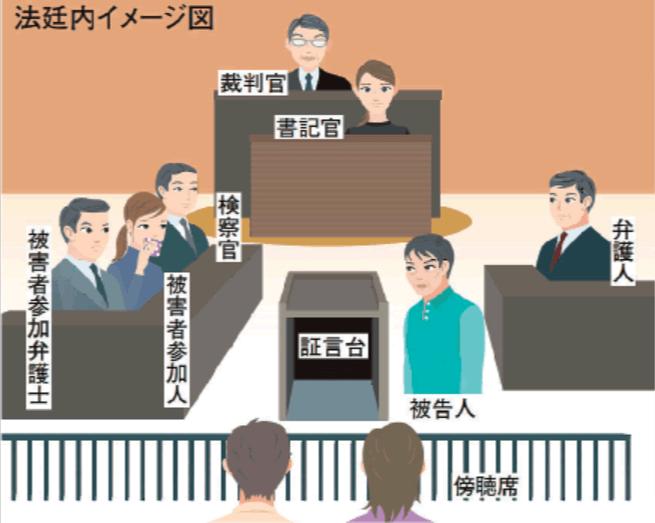 刑事裁判の参加者