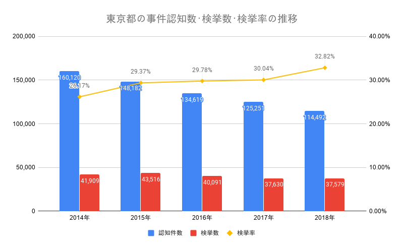 東京都の事件認知数・検挙数・検挙率の推移
