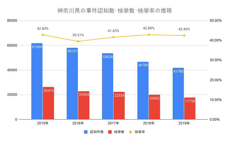 神奈川県の事件認知数・検挙数・検挙率の推移