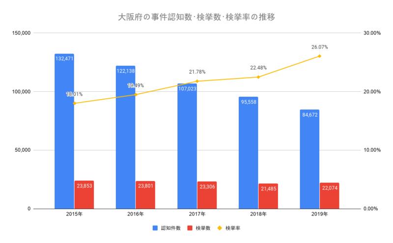 大阪府の事件認知数・検挙数・検挙率の推移
