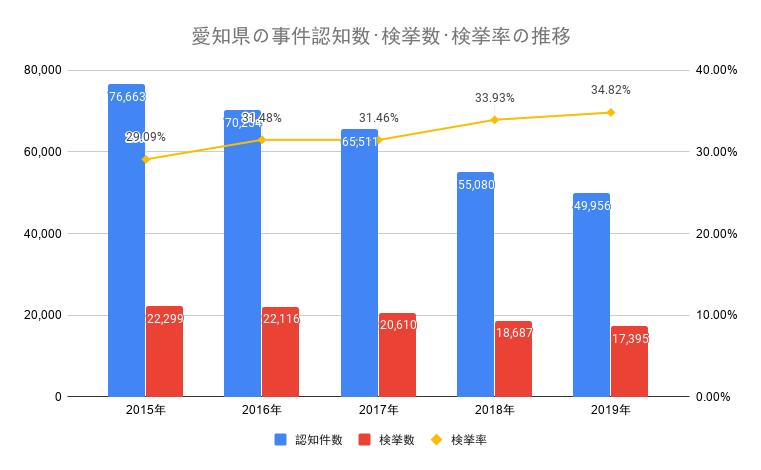 愛知県の事件認知数・検挙数・検挙率の推移