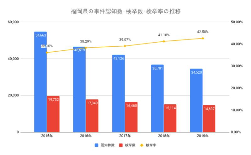 福岡県の事件認知数・検挙数・検挙率の推移