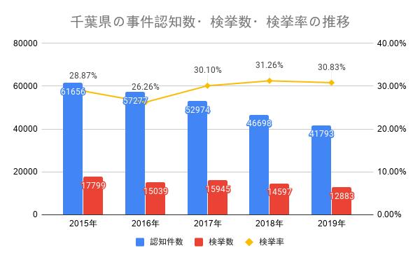 千葉県の事件認知数・検挙数・検挙率の推移