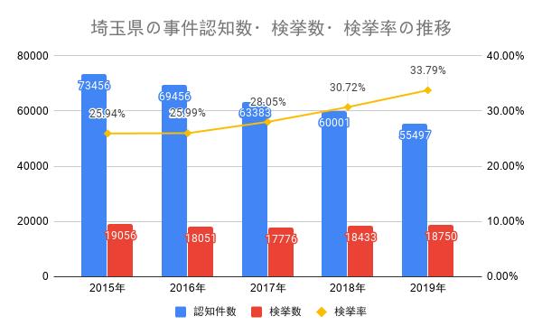 埼玉県の事件認知数・検挙数・検挙率の推移