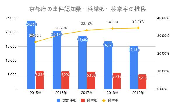 京都府の事件認知数・検挙数・検挙率の推移