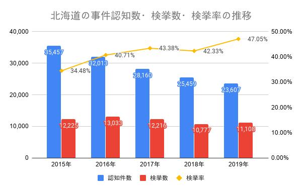 北海道の事件認知数・検挙数・検挙率の推移