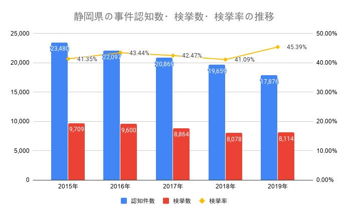 静岡県の事件認知数・検挙数・検挙率の推移