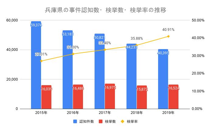 兵庫県の事件認知数・検挙数・検挙率の推移