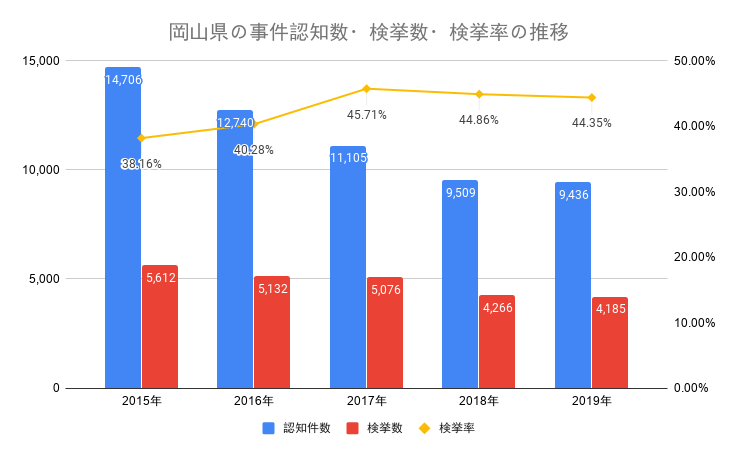 岡山県の事件認知数・検挙数・検挙率の推移
