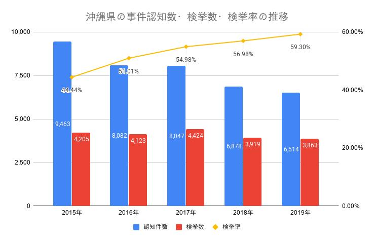沖縄県の事件認知数・検挙数・検挙率の推移