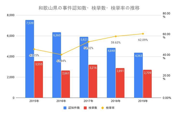 和歌山県の事件認知数・検挙数・検挙率の推移