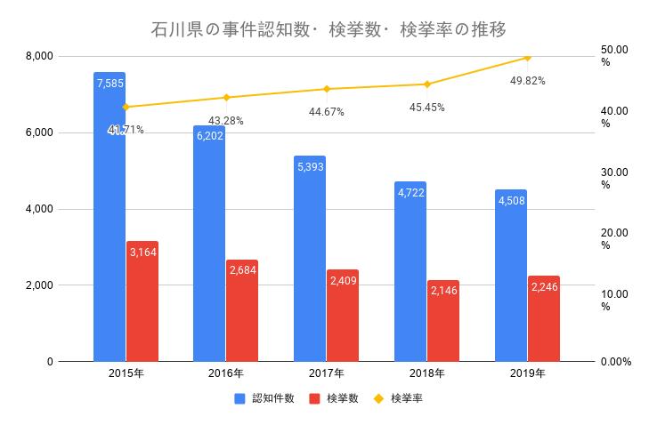 石川県の事件認知数・検挙数・検挙率の推移
