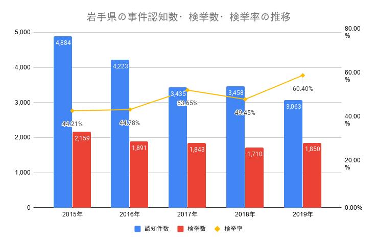 岩手県の事件認知数・検挙数・検挙率の推移