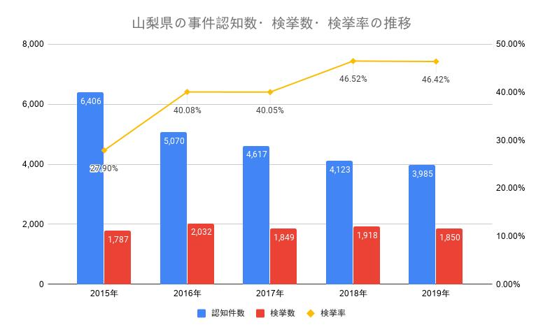 山梨県の事件認知数・検挙数・検挙率の推移