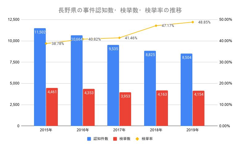 長野県の事件認知数・検挙数・検挙率の推移