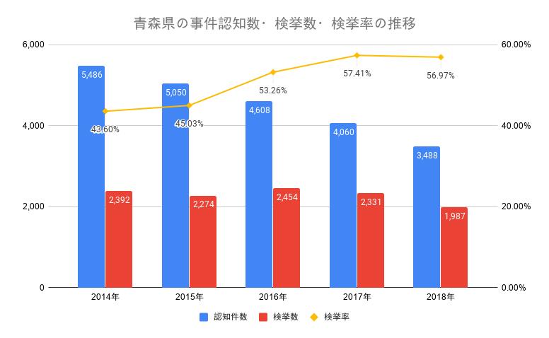 青森県の事件認知数・検挙数・検挙率の推移