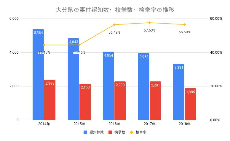 大分県の事件認知数・検挙数・検挙率の推移