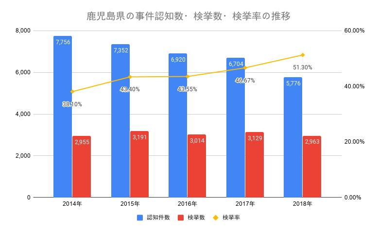 鹿児島県の事件認知数・検挙数・検挙率の推移