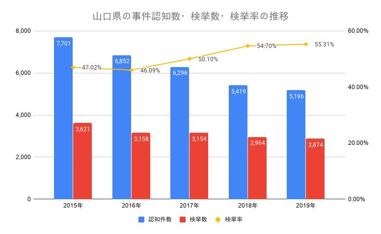 山口県の事件認知数・検挙数・検挙率の推移