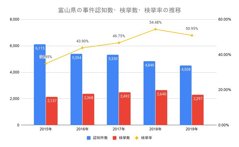 富山県の事件認知数・検挙数・検挙率の推移